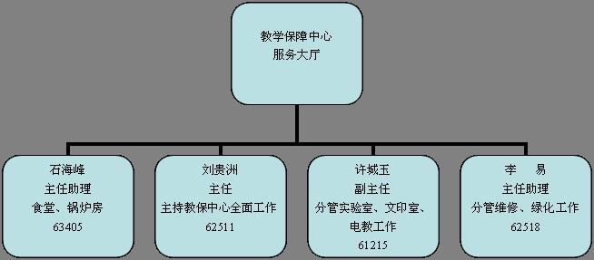 园林组织结构图